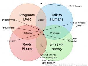 علوم الحاسب الآلي بين النظري(!!الغير مهم!!) والتطبيقي(!! المهم !!)